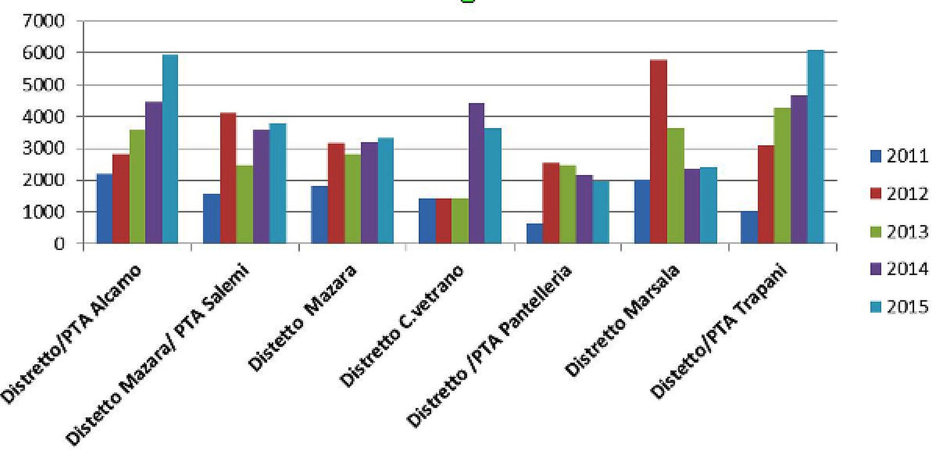 I dati degli ambulatori infermieristici in provincia di Trapani