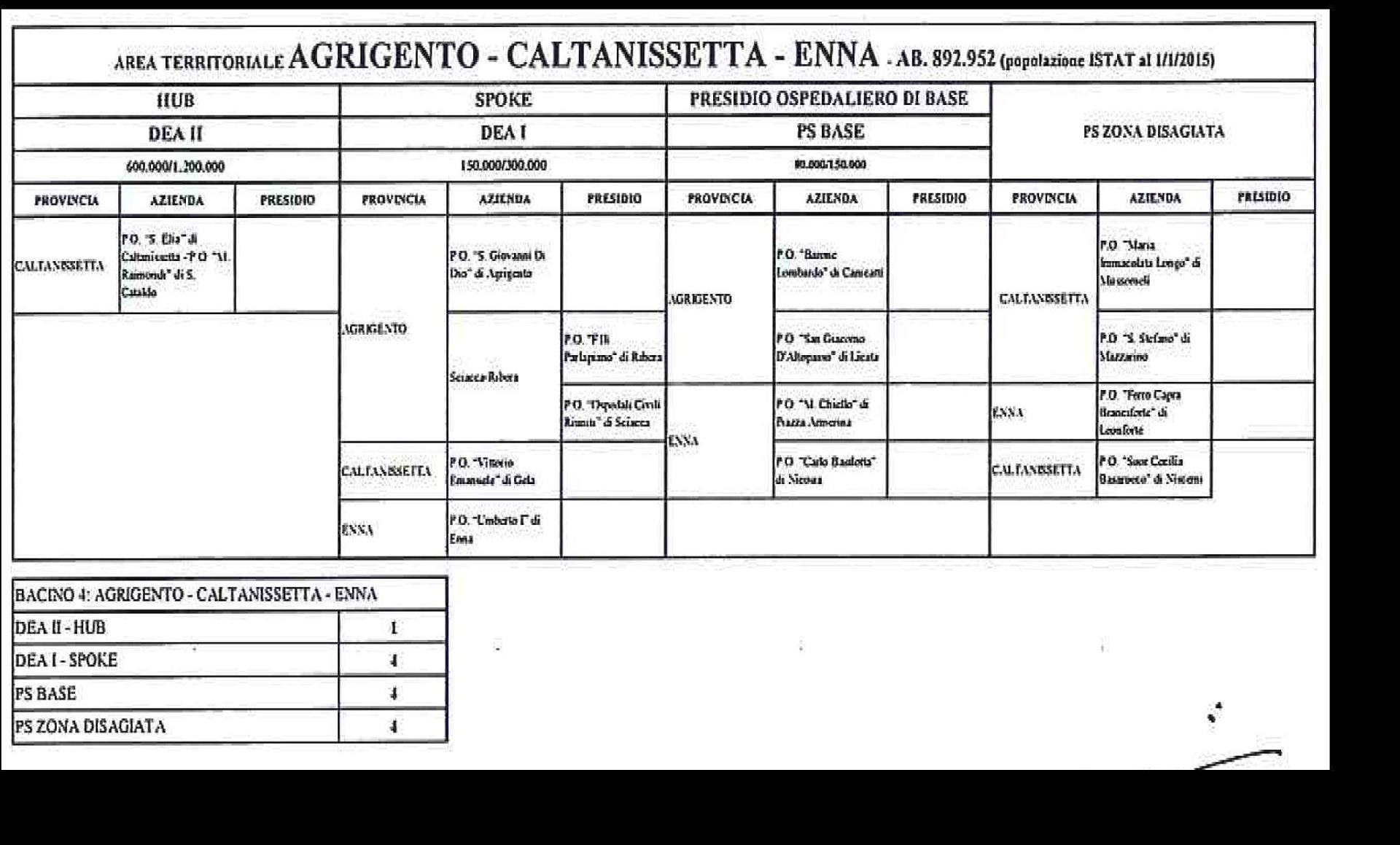 Bacino Agrigento- Caltanissetta- Enna (segue)
