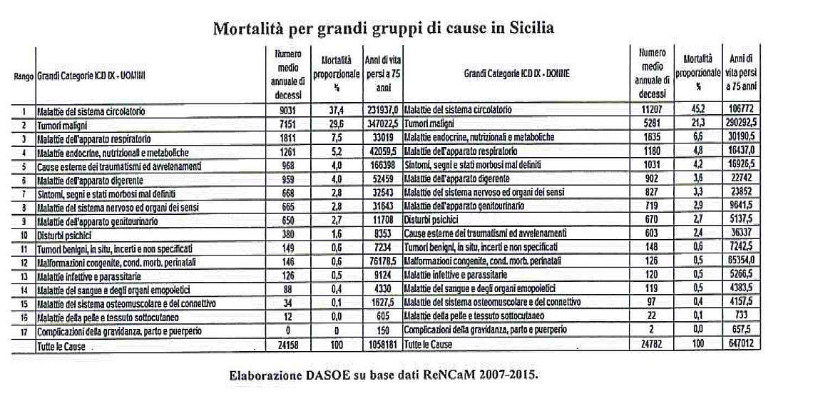 Mortalità per grandi gruppi di cause in Sicilia
