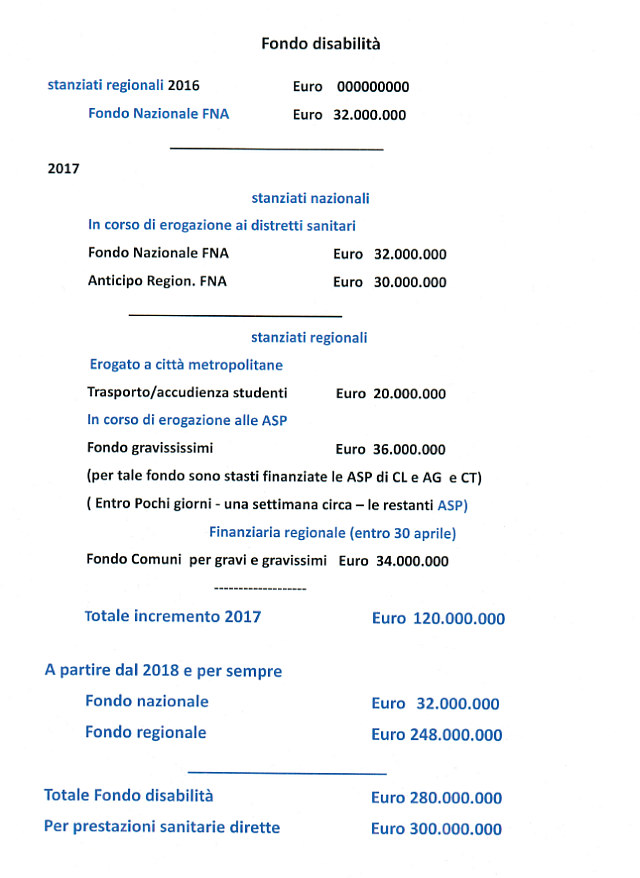 Fondi disabili siciliani