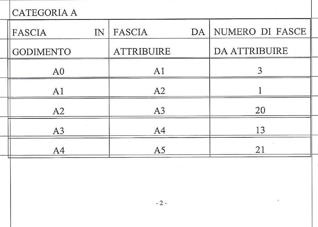 Categoria A (58 da attribuire)