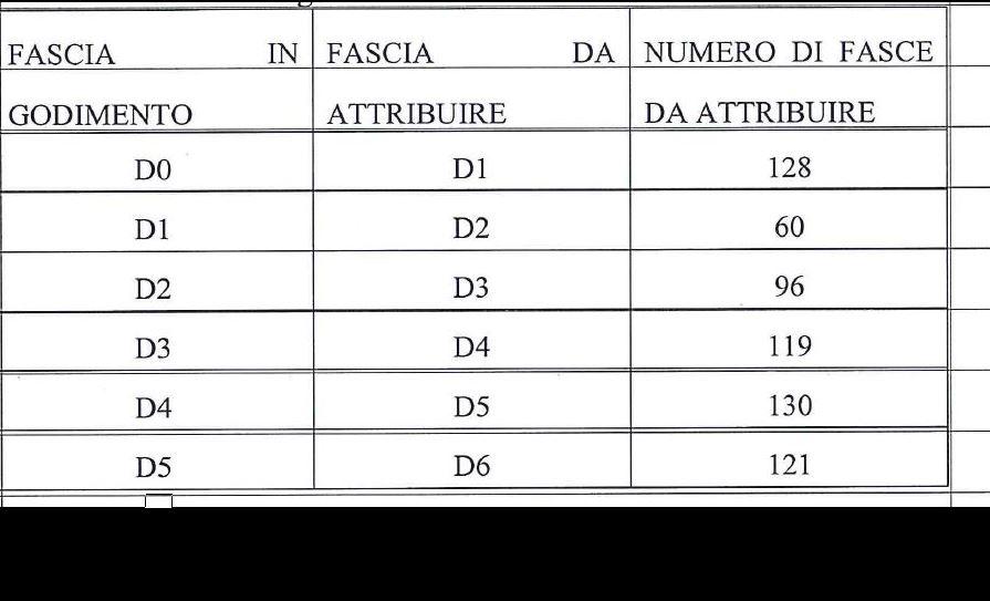 Categoria D (654)