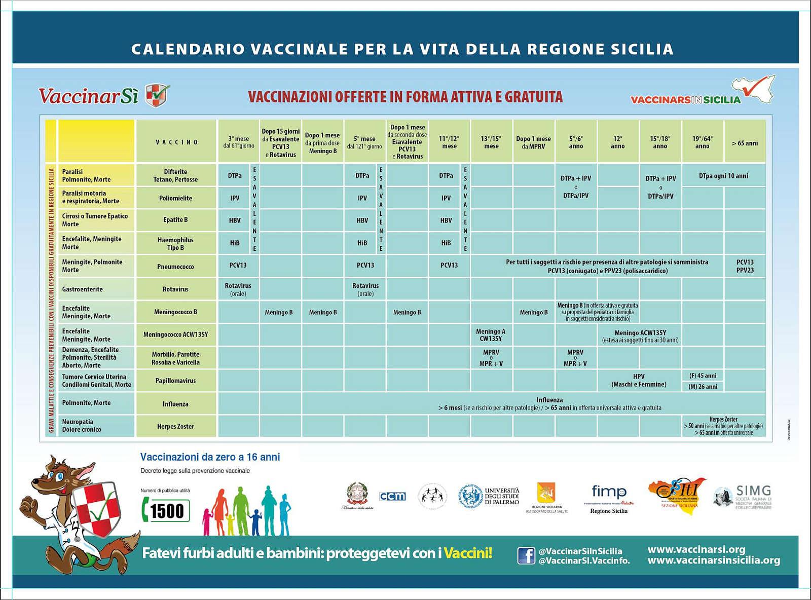 Calendario Vaccinale Per La Vita.Vaccinazioni In Sicilia Cosa Fare Tutte Le Risposte In Un