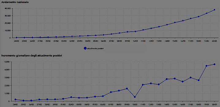 grafico andamento nazionale