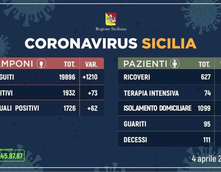 coronavirus dati 4 aprile