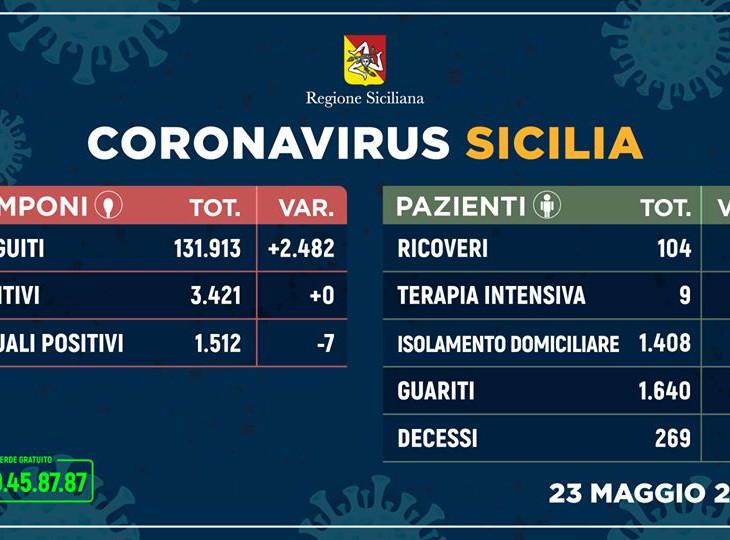 sicilia contagio zero