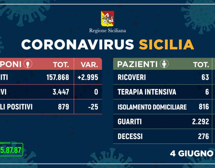 dati sicilia
